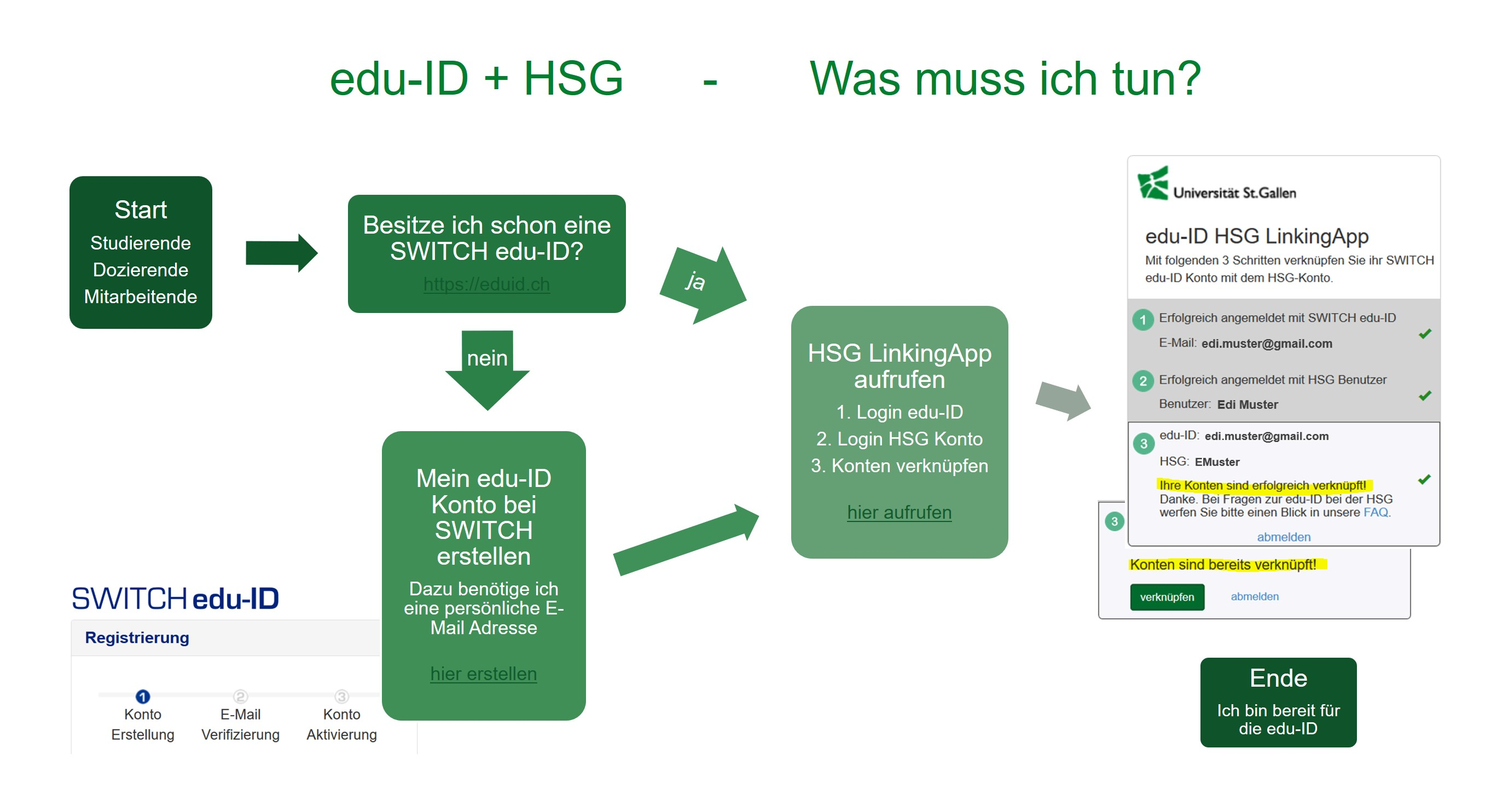 eduid workflow deutsch